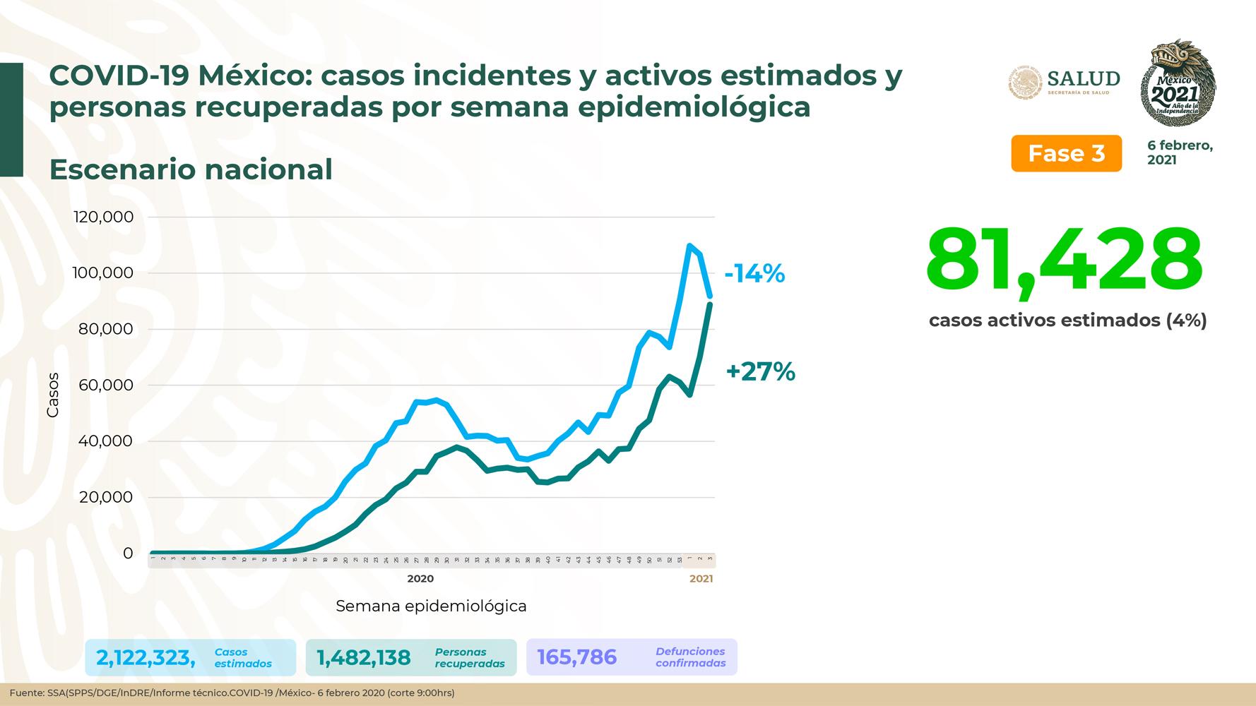 México suma 2 millones 122 mil 323 casos estimados de Covid-19 y 165 mil 786 defunciones