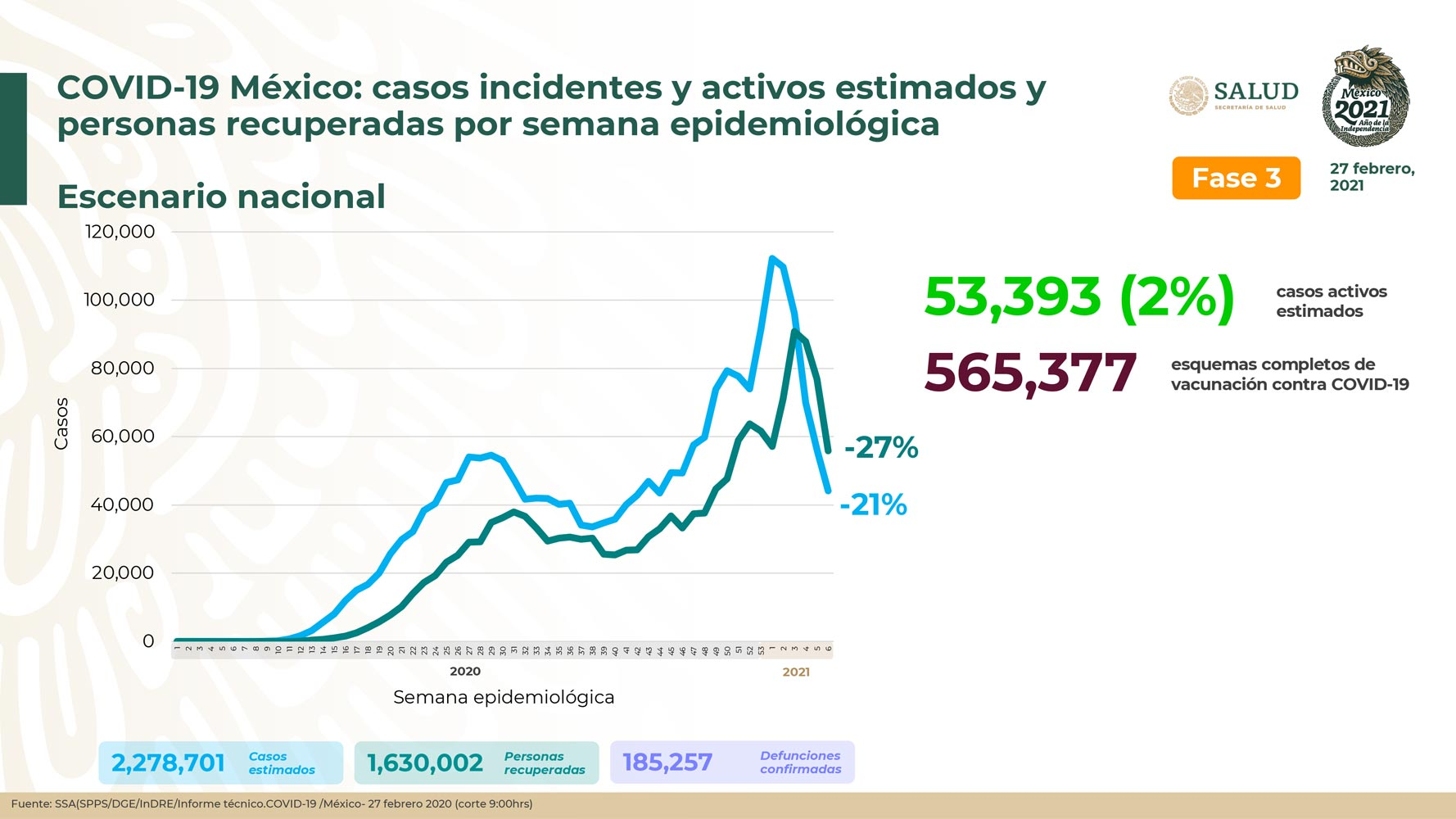 México suma 1,630,002 personas recuperadas de COVID19 y 185,257 defunciones confirmadas