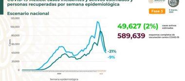 México registra 188 044 defunciones por COVID – 19 y 1 650 230 personas recuperadas: SSA