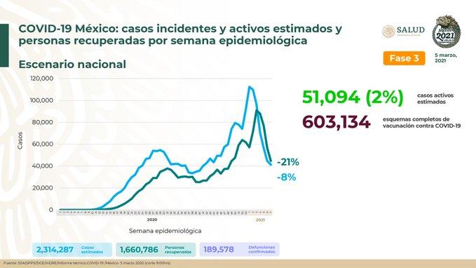 México registra 189 578 defunciones por COVID-19 y 1 660 786 personas recuperadas: SSA