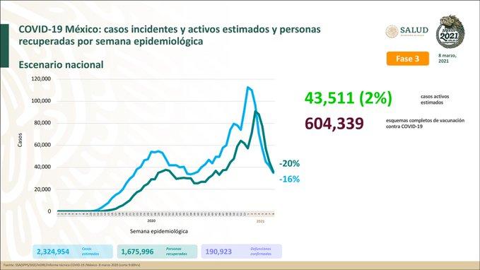 México registra 190 923 defunciones por COVID – 19 y 1 675 996 personas recuperadas: SSA