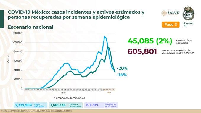 México registra 191 789 defunciones por COVID – 19 y 1 681 336 personas recuperadas: SSA