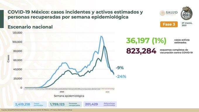 México suma 2, 419, 218   casos estimados de Covid-19 y 201, 429  defunciones