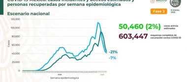 México suma 1,666,658 personas recuperadas de Covid 19  y 190,357 defunciones confirmadas