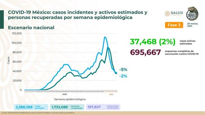 México suma 2, 388, 298  casos estimados de Covid-19 y 197,827 defunciones