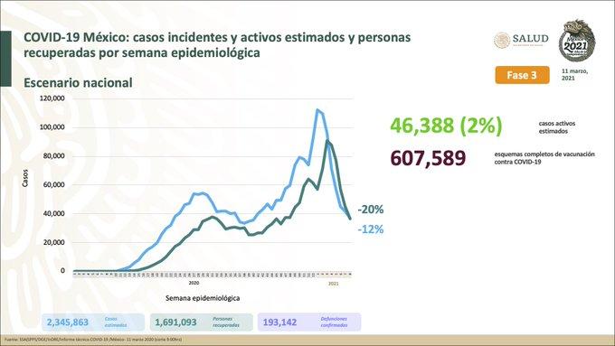 México registra 193 142 defunciones por COVID – 19 y 1 691 093 personas recuperadas: SSA