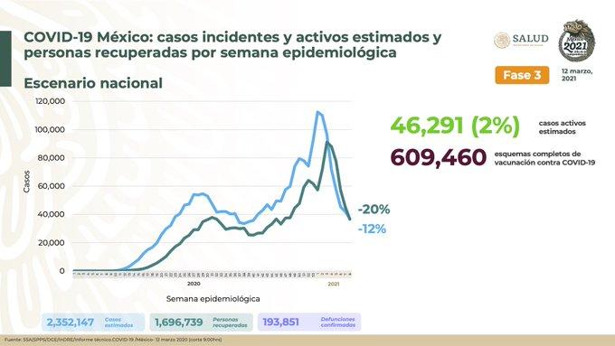 México registra 193 851 defunciones por COVID – 19 y 1 696 739 personas recuperadas: SSA