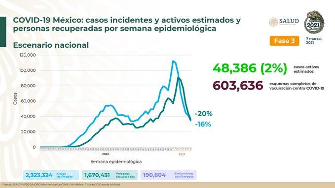 México registra 190 604 defunciones por COVID -19 y 1 670 431 personas recuperadas: SSA