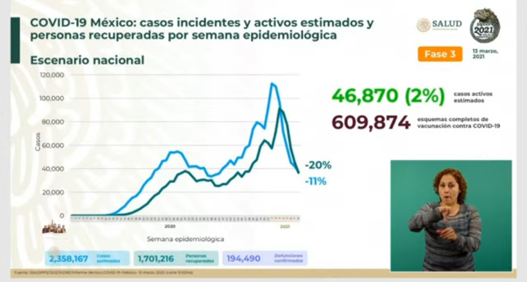 México suma 2, 358,167 casos estimados de Covid-19 y 194,490 defunciones