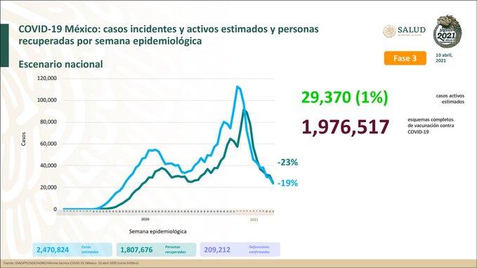 México suma 2, 470, 824  casos estimados de Covid-19 y 209,212 defunciones