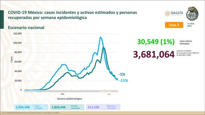 México suma 2, 494, 348  casos estimados de Covid-19 y 212, 228 defunciones