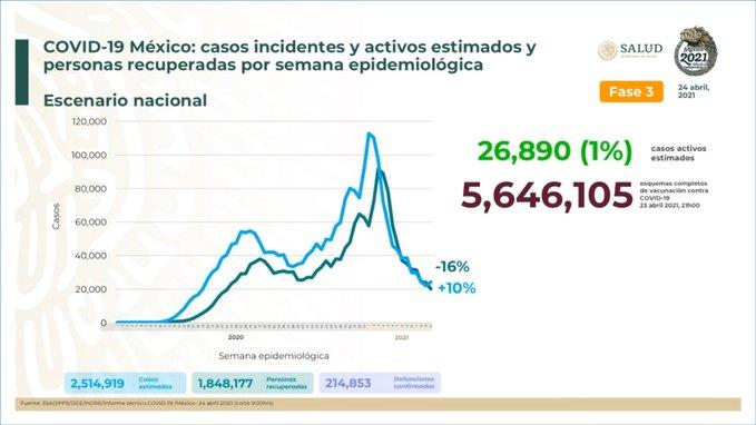 México suma 2, 514, 919  casos estimados de Covid-19 y 214, 853 defunciones
