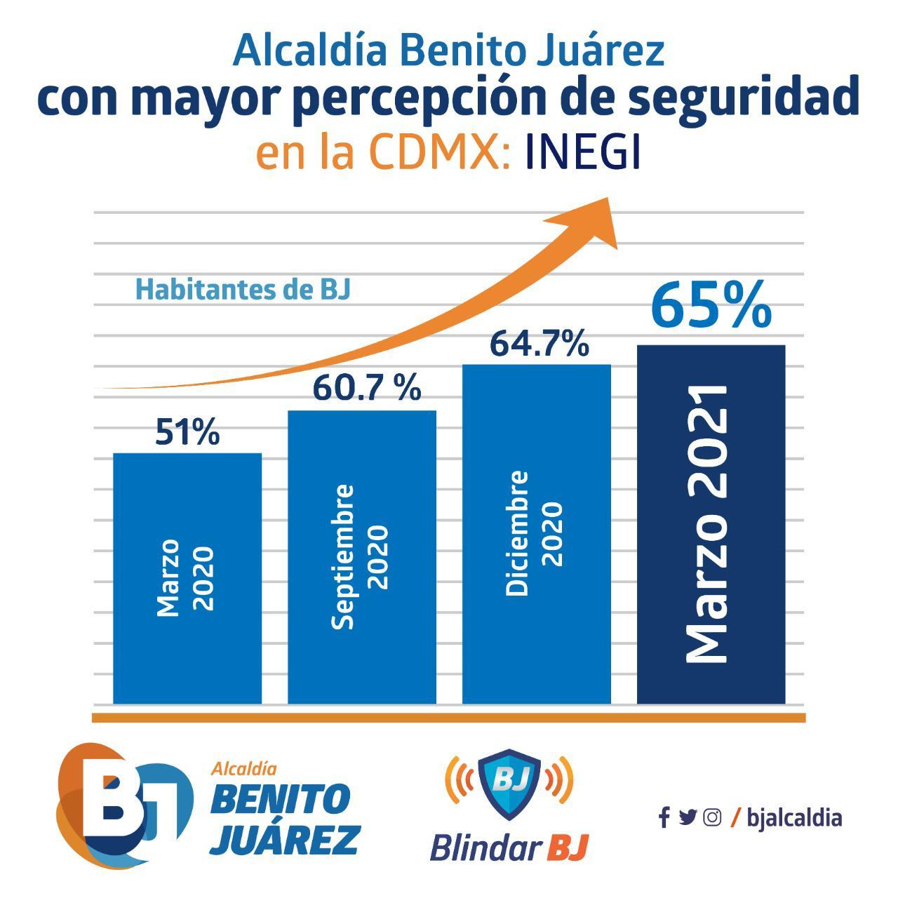 Alcaldía Benito Juárez con mayor percepción de seguridad en la CDMX: INEGI