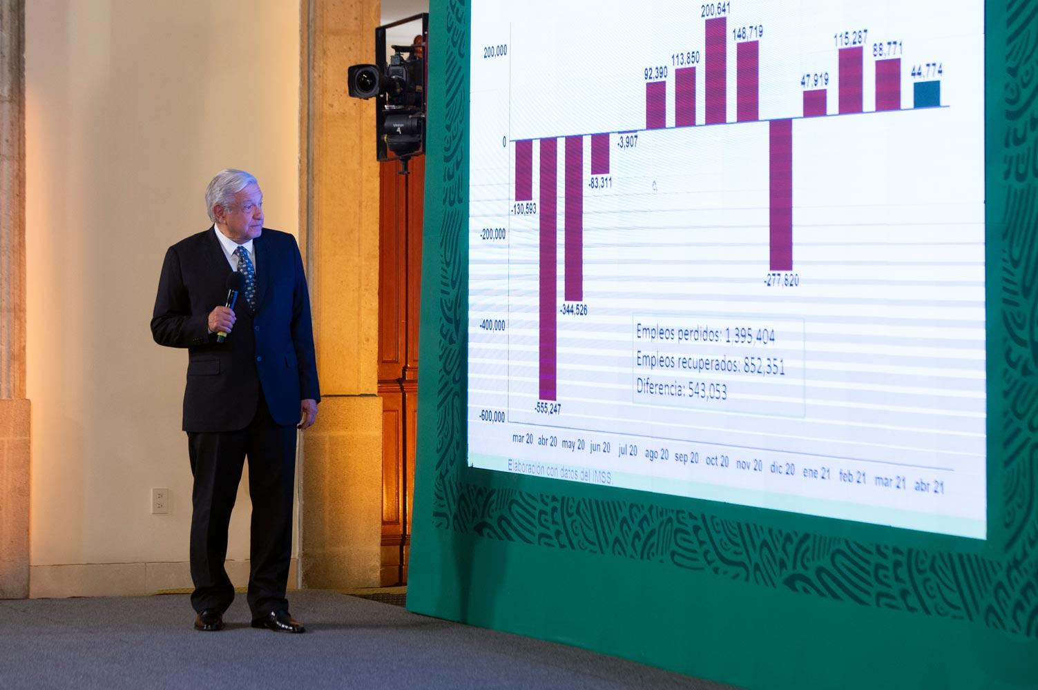 Economía mexicana en proceso de recuperación y permanecen pronósticos de crecimiento de 5 a 5.5 por ciento para este año: AMLO