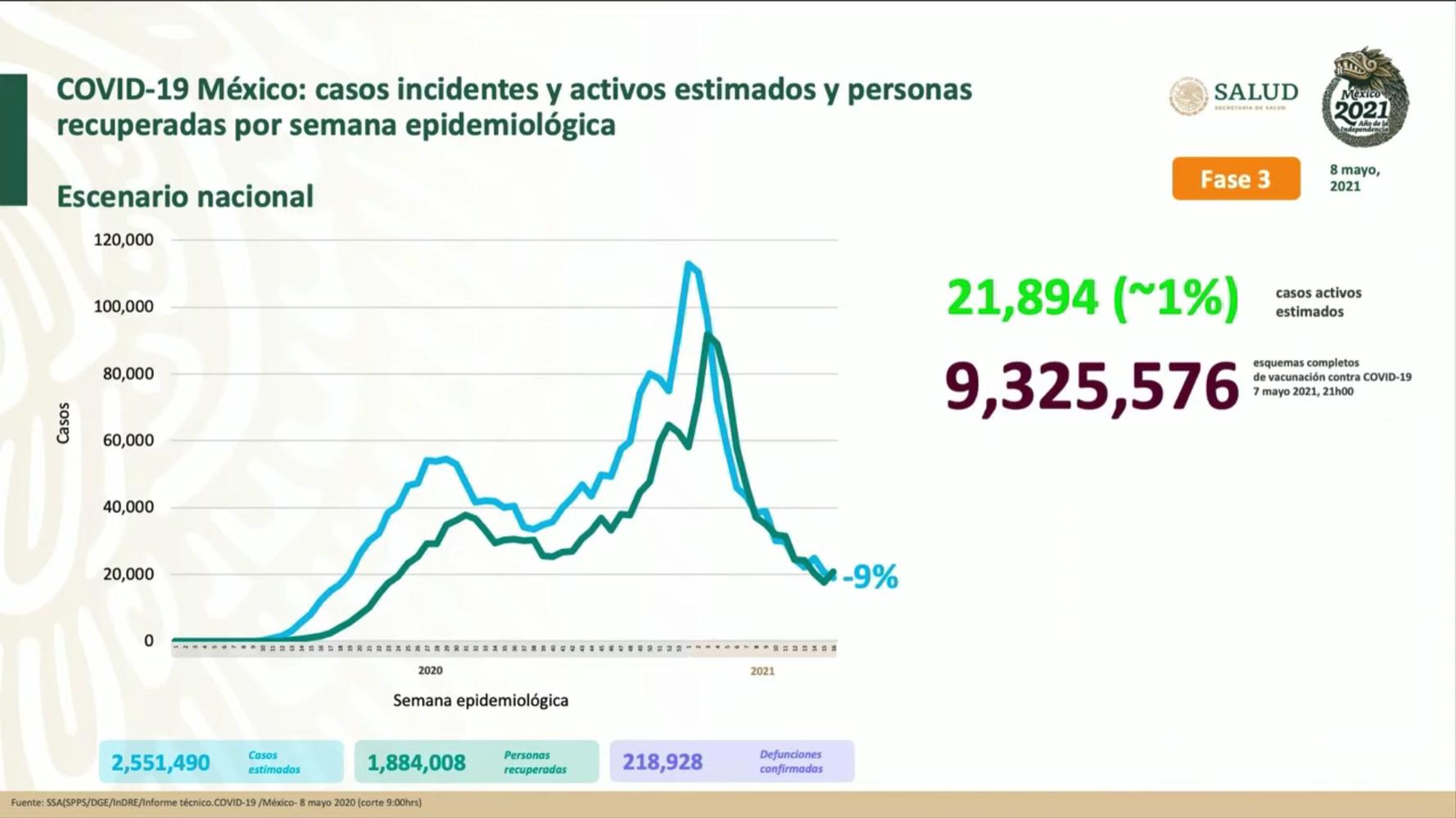 México suma 2,551,490 casos estimados de Covid-19 y  218, 928 defunciones