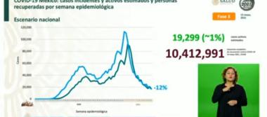 México suma 2, 567, 139  casos estimados de Covid-19 y 220, 380 defunciones