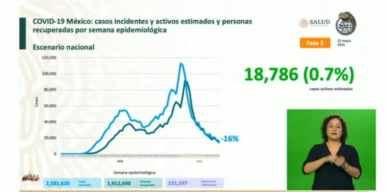 México suma 2,581,620  casos estimados de Covid-19 y 221,597 defunciones