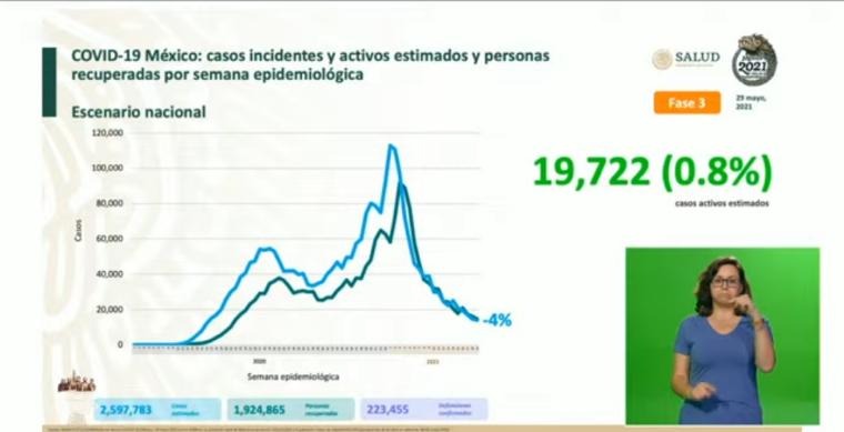 México suma 2, 597,783 casos estimados de Covid-19 y y 223, 455 defunciones
