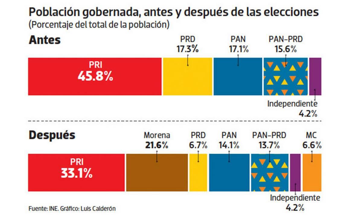 Se diluye el poder del PRI, PAN y PRD; Morena aventaja en todo el país