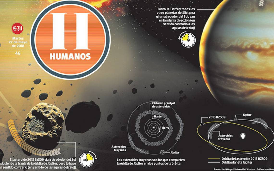 Descubren el primer asteroide migrante; viene de otro sistema solar