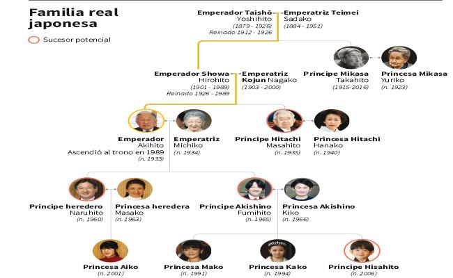 La nieta de Akihito visita Bután, su primer viaje oficial tras comprometerse