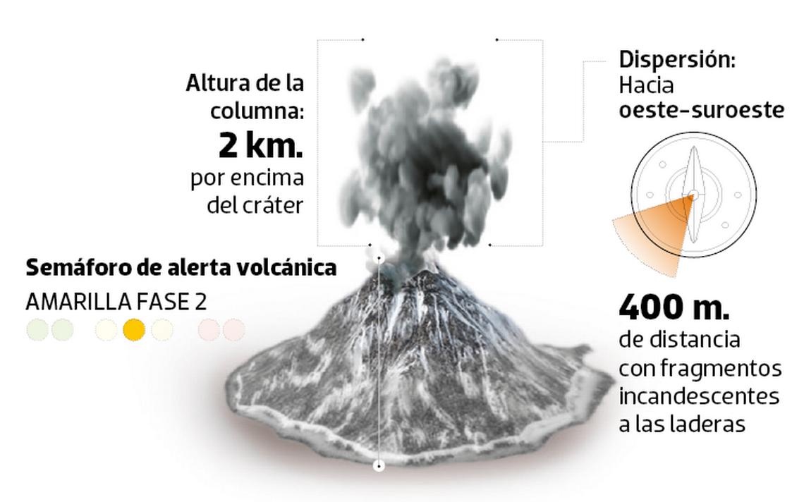 Ante actividad del Popocatépetl, estas son las recomendaciones por caída de ceniza volcánica
