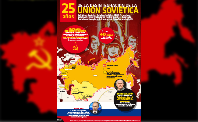 25 años sin la URSS