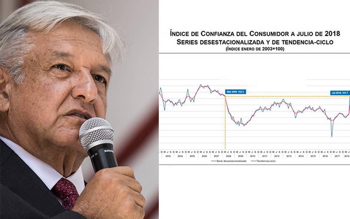 Aumenta confianza de mexicanos en economía tras triunfo de AMLO