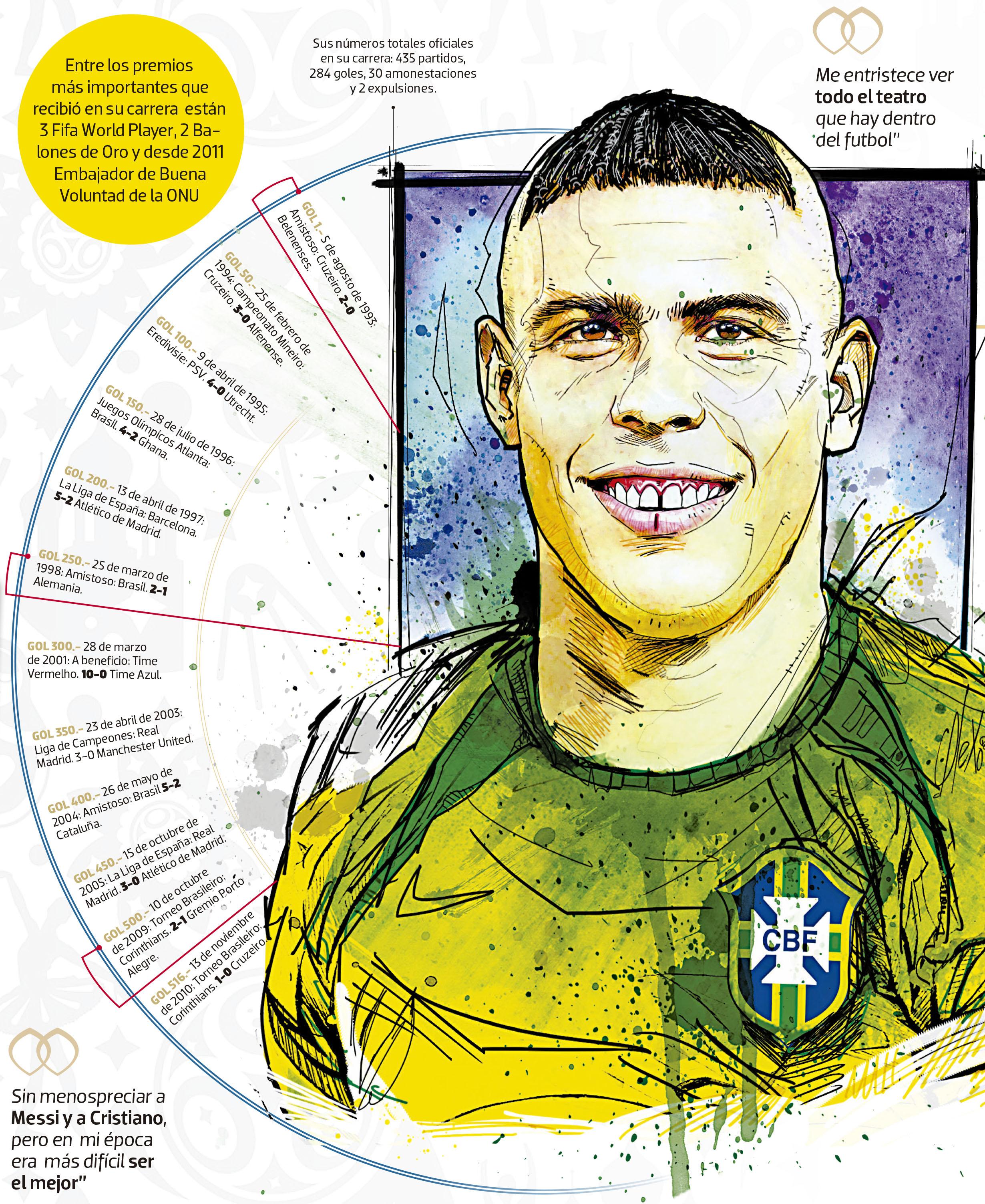 "ronaldo 1 - Figuras históricas: Ronaldo, el ""Fenómeno"""