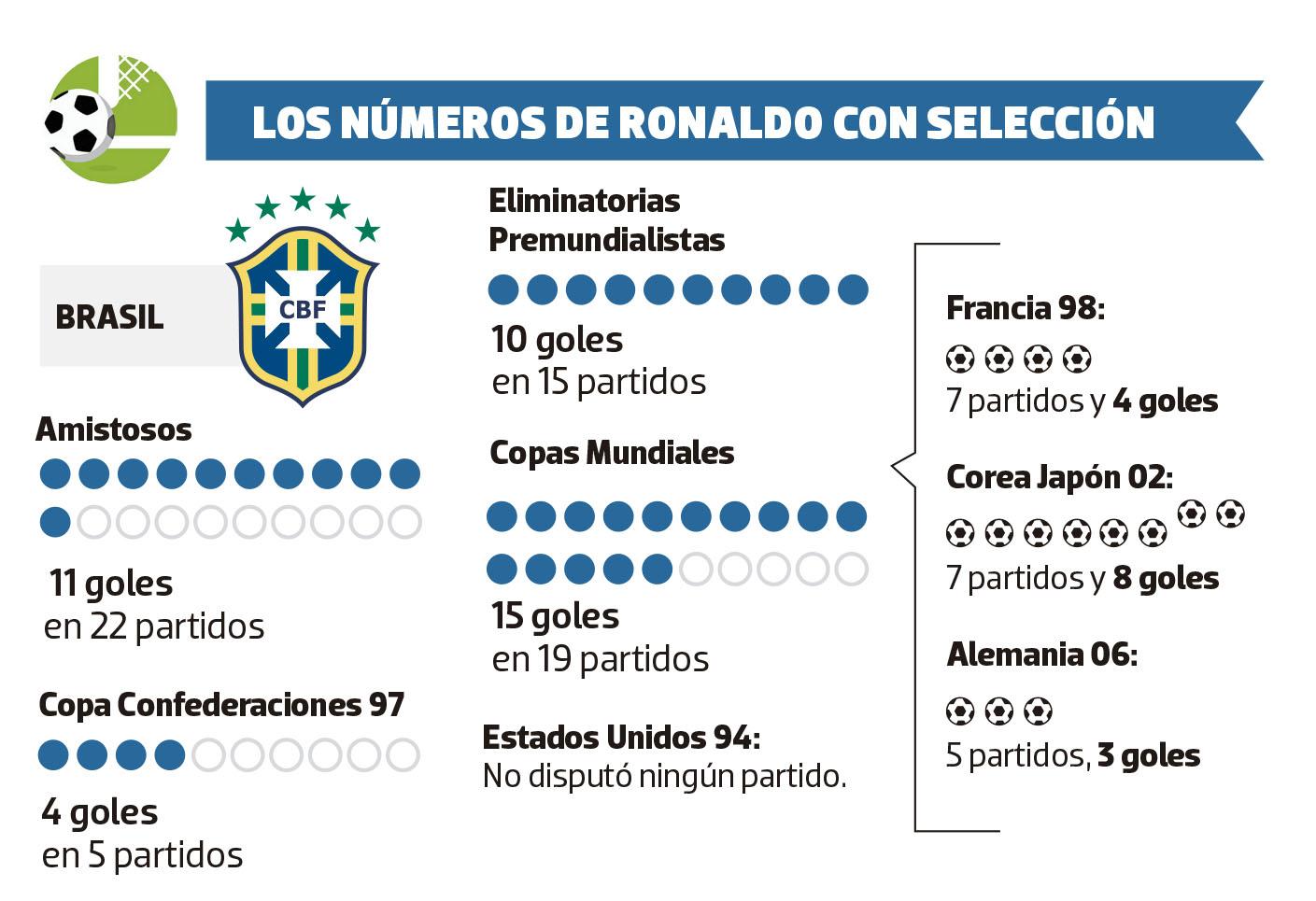 """Figuras históricas: Ronaldo, el """"Fenómeno"""""""