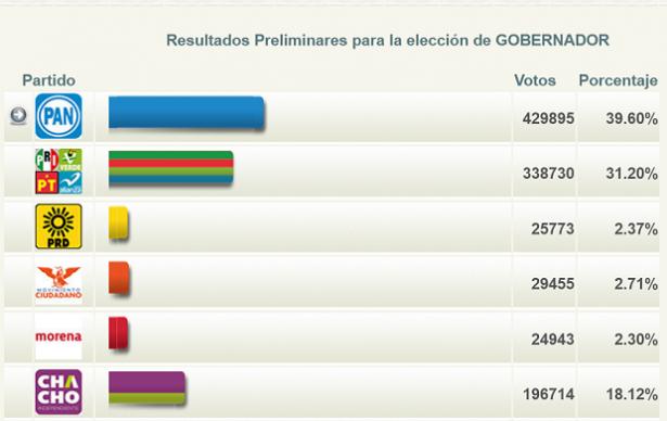 """Javier Corral """"aplasta"""" a Enrique Serrano por 91 mil votos"""
