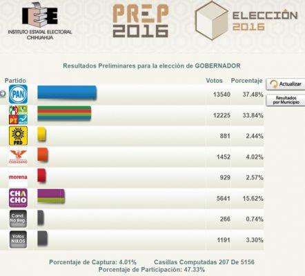 PAN sube a primer lugar con 13 mil 540 votos a favor