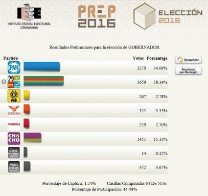 A la cabeza Enrique Serrano con tres mil 659 votos