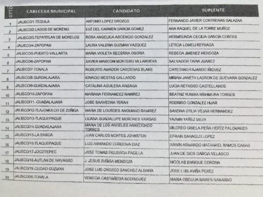 Registró PRI Jalisco a sus candidatos a diputados locales de mayoría relativa y plurinominales