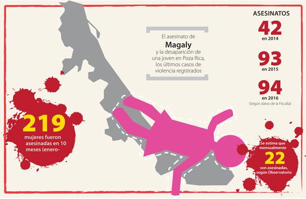 En Veracruz son asesinadas, en promedio, 22 mujeres cada mes