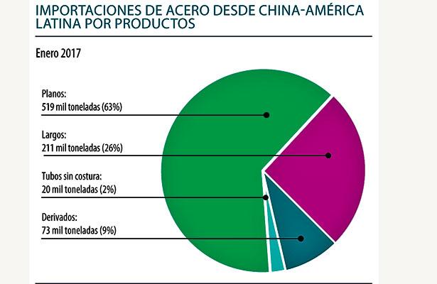 Suben 35% importaciones de acero chino en AL en enero