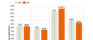 Prevén incremento en la morosidad de créditos en este año