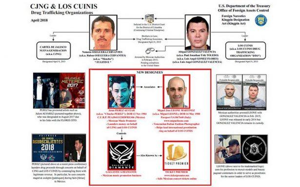 EU sanciona a promotor de Julión Álvarez por lavado de dinero y vínculos con el CJNG