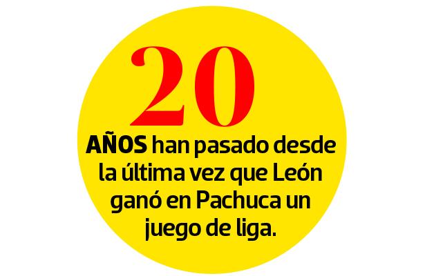 Pachuca vs León, 24 de febrero, Liga Mx, fecha, hora y transmisión