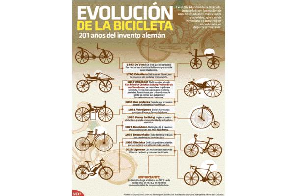 Bicicleta, transporte económico que mitiga el calentamiento global