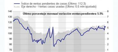 Ventas pendientes de casas en EU suben a su máximo nivel en 10 meses