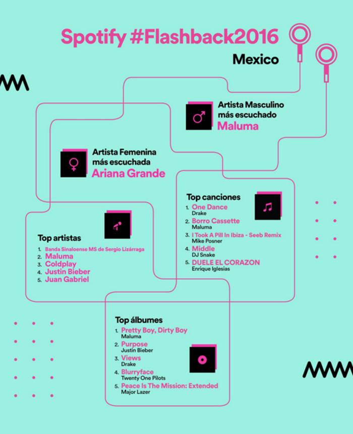 spotify_mexico