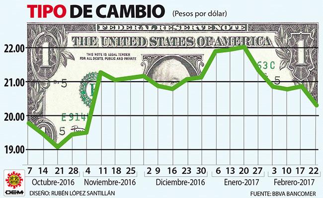 Grafico Dolar 22 Feb