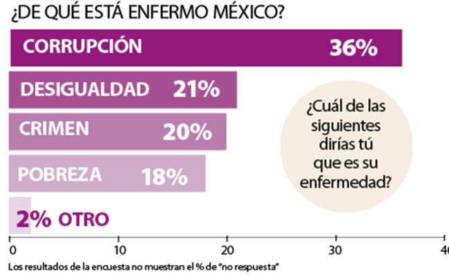 """Los resultados de la encuesta no muestran el % de """"no respuesta"""""""