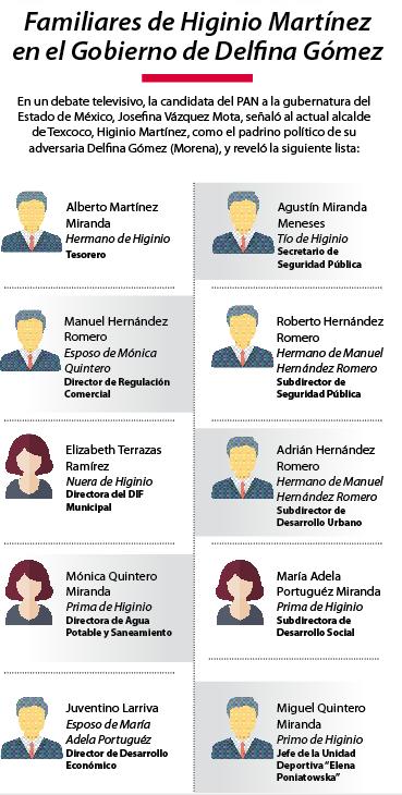 Familiares de Higinio Martínez en el Gobierno de Delfina Gómez