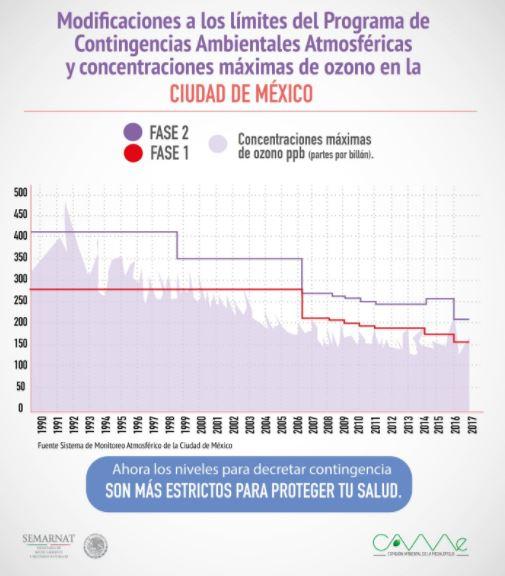 contingencia-hoynocircula-miercoles-grafico2