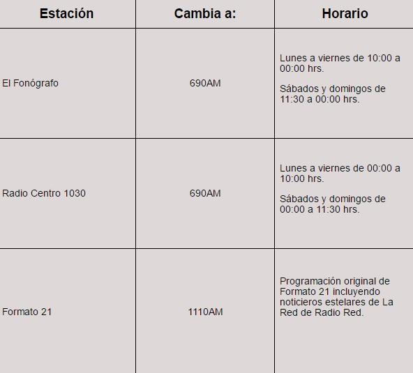 estaciones-radiocentro