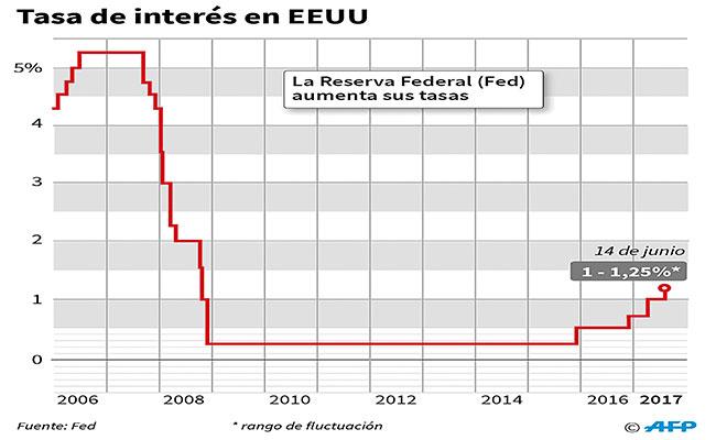 Bancos anticipan alza de tasas;