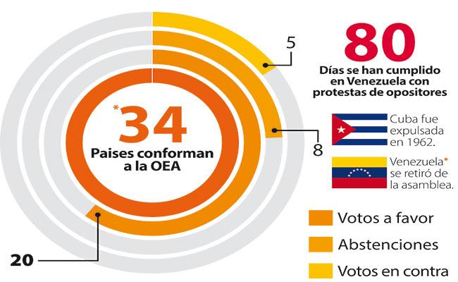fracasa-mexico-en-condena-de-la-oea-contra-venezuela-_2