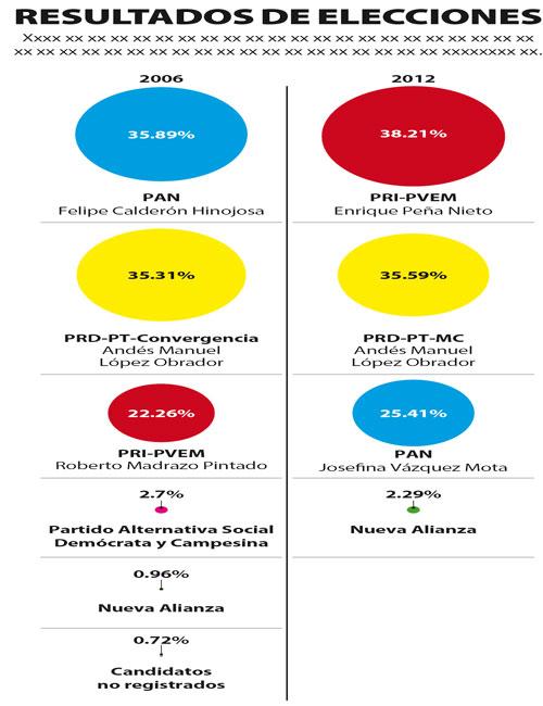 sin-alianza-con-la-izquierda-amlo-perdera-en-2018-prd_2